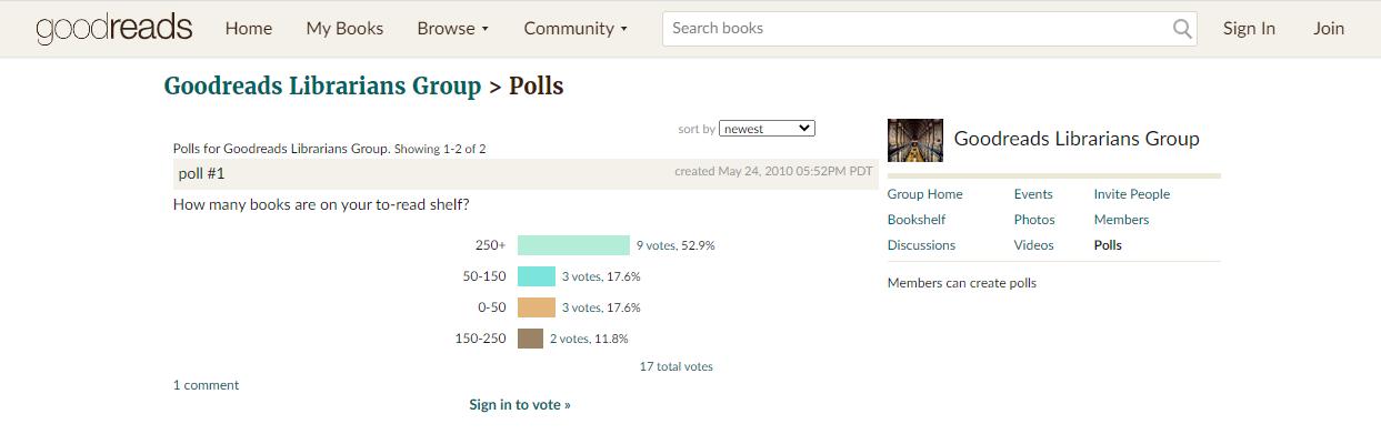 goodreads polls